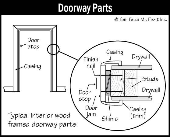 Exterior Door Trim >> Exterior Door Trim Sound Home Inspection Llc Ct And Ri